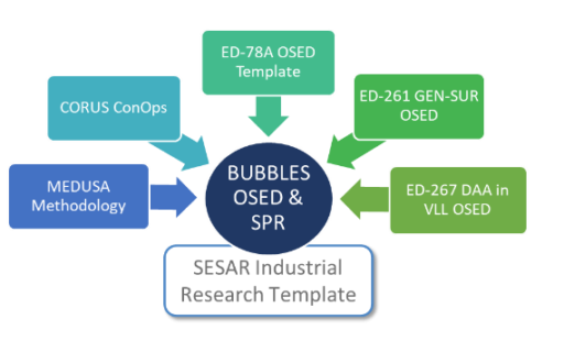 BUBBLES approach to SPR at a glance