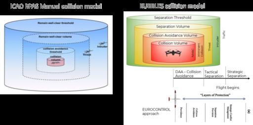 BUBBLES collision model